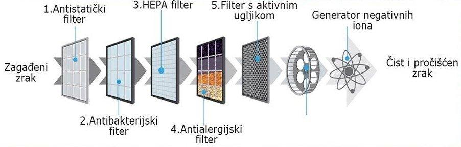 therapy air ion 5 filtera antistaticki antialergijski hepa antibakterisjki filter od aktivog uglja